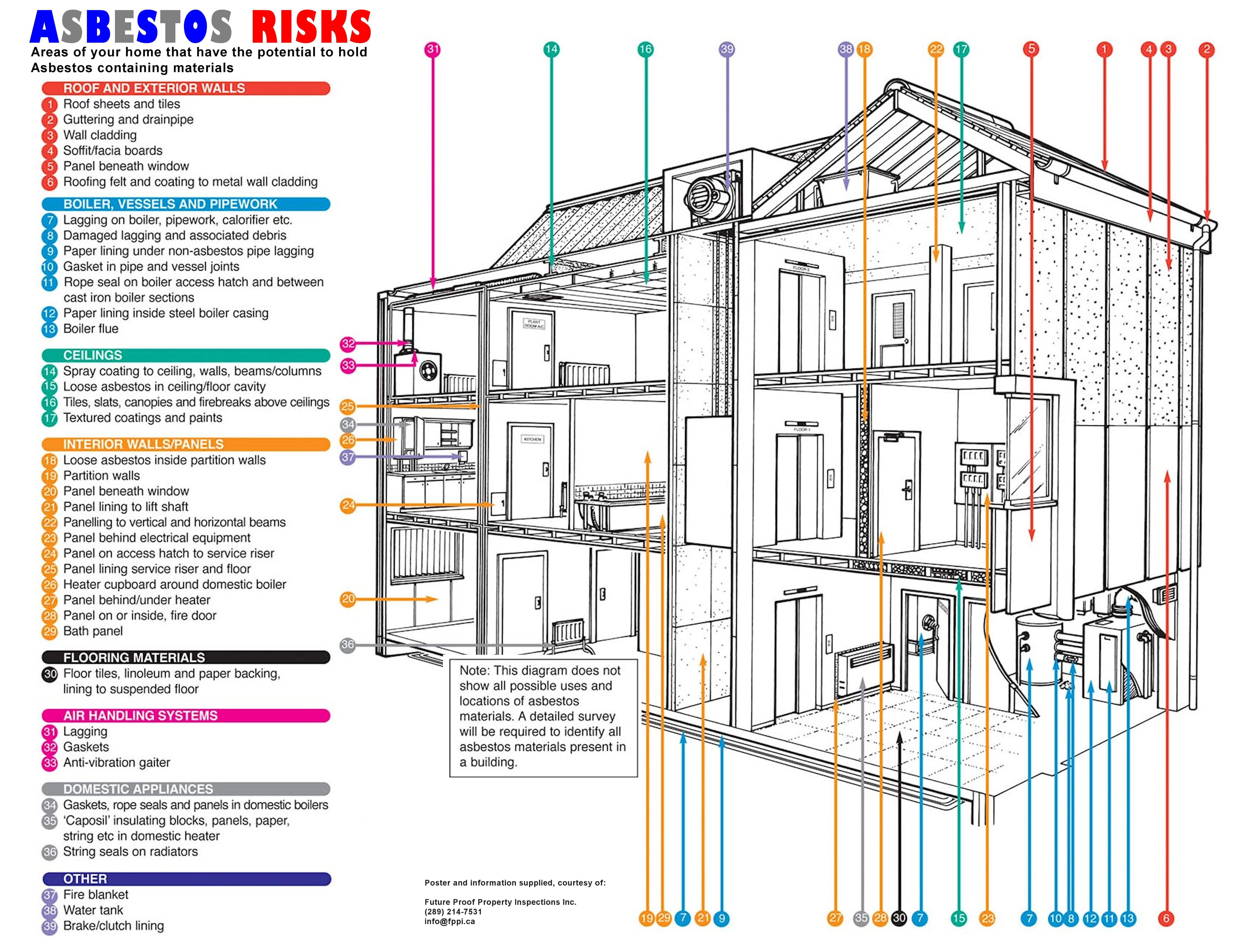 Asbestos in your home future proof property inspections for Find builders