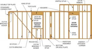 The Anatomy of Walls and Ceilings | Better Homes & Gardens |Wall Framing Terminology